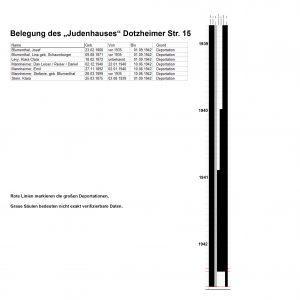 Judenhaus Dotzheimer Str. 15 Wiesbaden Belegung